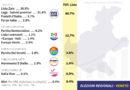 Regionali Veneto: sondaggio Fabbrica Politica. Zaia all'80%, disastro centro sinistra. Sorpresa Partito dei Veneti sopra il Movimento 5 stelle